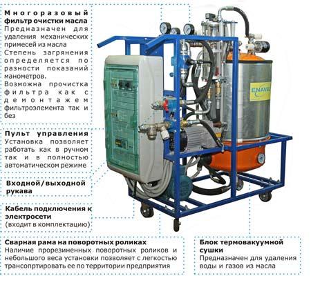 Гидравлическая схема установки